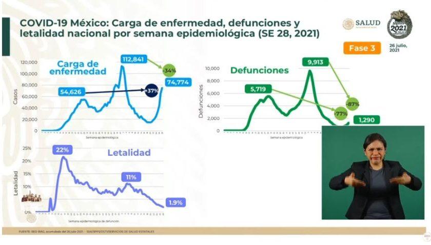 Por la vacuna, las muertes por COVID19 son 87% menos que en la segunda ola: López-Gatell